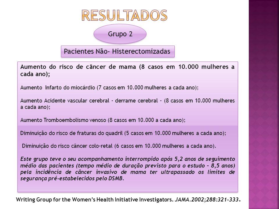 Aumento do risco de câncer de mama (8 casos em 10.000 mulheres a cada ano); Aumento Infarto do miocárdio (7 casos em 10.000 mulheres a cada ano); Aume