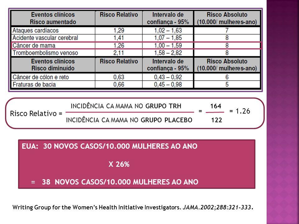 Risco Relativo = INCIDÊNCIA CA MAMA NO GRUPO TRH 164 INCIDÊNCIA CA MAMA NO GRUPO PLACEBO 122 = 1.26 = EUA: 30 NOVOS CASOS/10.000 MULHERES AO ANO X 26%