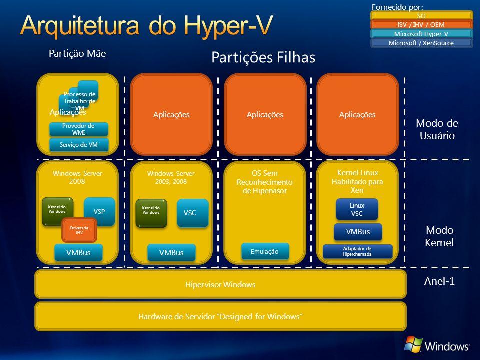 Windows Server 2008 VSP Kernel do Windows Aplicações OS Sem Reconhecimento de Hipervisor Windows Server 2003, 2008 Kernel do Windows VSC VMBus Emulaçã