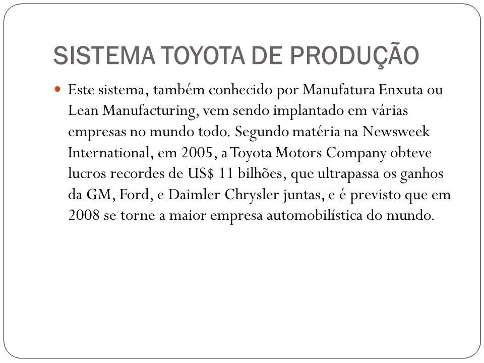 SISTEMA TOYOTA DE PRODUÇÃO Este sistema, também conhecido por Manufatura Enxuta ou Lean Manufacturing, vem sendo implantado em várias empresas no mund