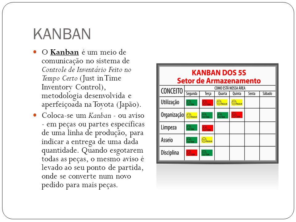 KANBAN O Kanban é um meio de comunicação no sistema de Controle de Inventário Feito no Tempo Certo (Just in Time Inventory Control), metodologia desen