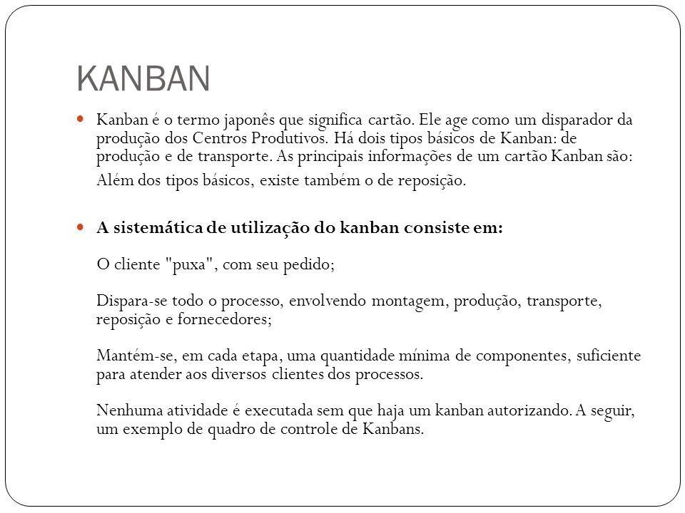 KANBAN Kanban é o termo japonês que significa cartão. Ele age como um disparador da produção dos Centros Produtivos. Há dois tipos básicos de Kanban:
