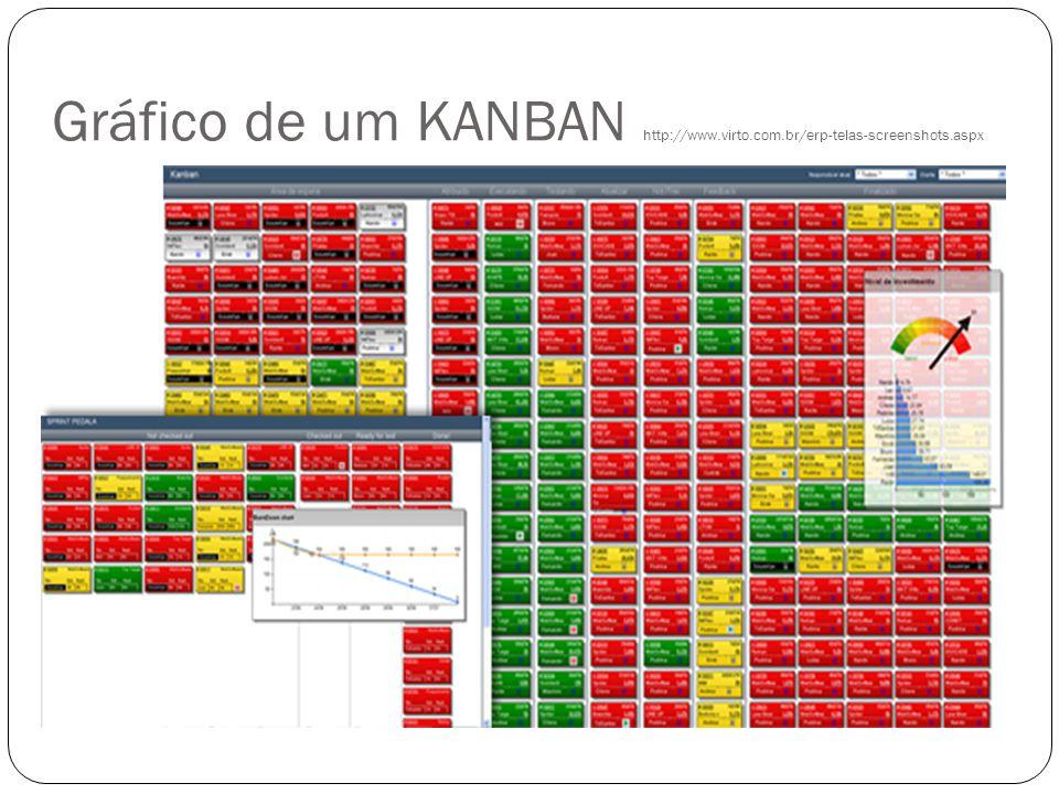 Gráfico de um KANBAN http://www.virto.com.br/erp-telas-screenshots.aspx