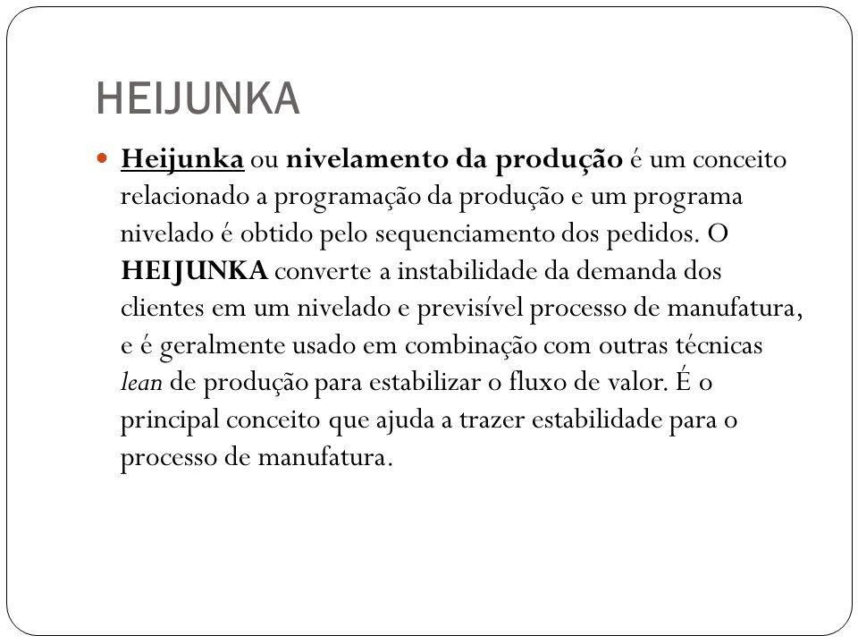 HEIJUNKA Heijunka ou nivelamento da produção é um conceito relacionado a programação da produção e um programa nivelado é obtido pelo sequenciamento d