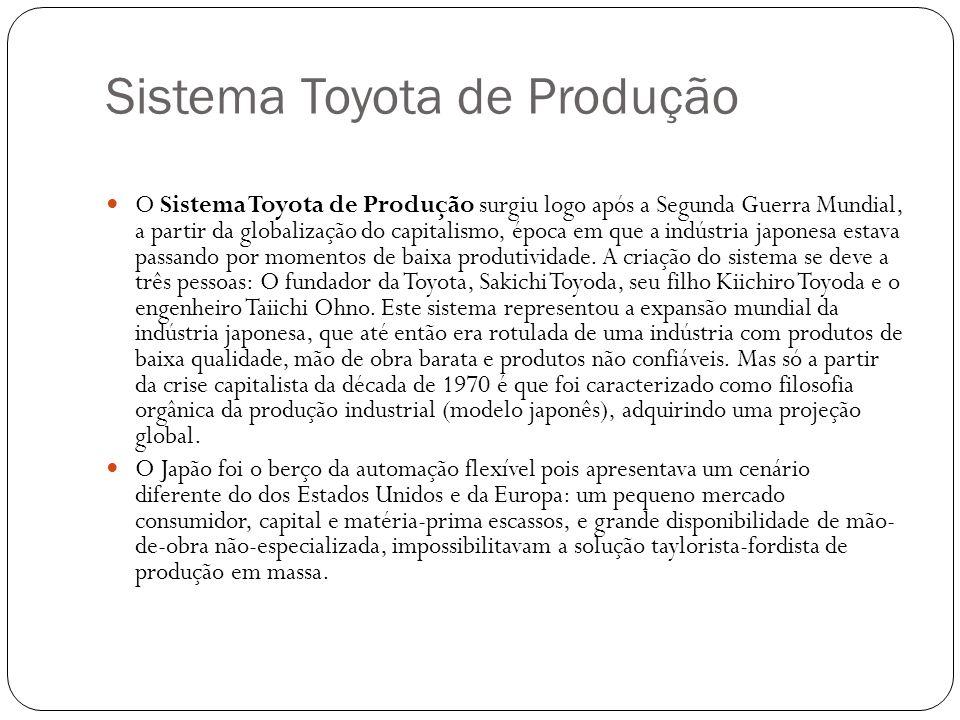Sistema Toyota de Produção O Sistema Toyota de Produção surgiu logo após a Segunda Guerra Mundial, a partir da globalização do capitalismo, época em q