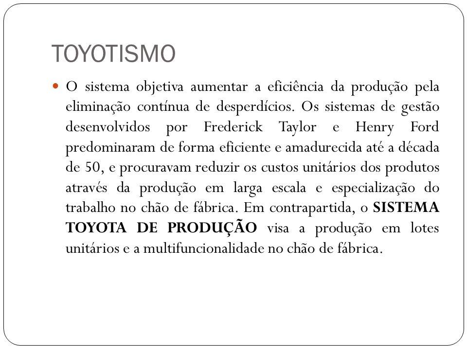 TOYOTISMO O sistema objetiva aumentar a eficiência da produção pela eliminação contínua de desperdícios. Os sistemas de gestão desenvolvidos por Frede