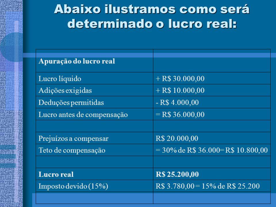 Abaixo ilustramos como será determinado o lucro real: Apuração do lucro real Lucro líquido+ R$ 30.000,00 Adições exigidas+ R$ 10.000,00 Deduções permi