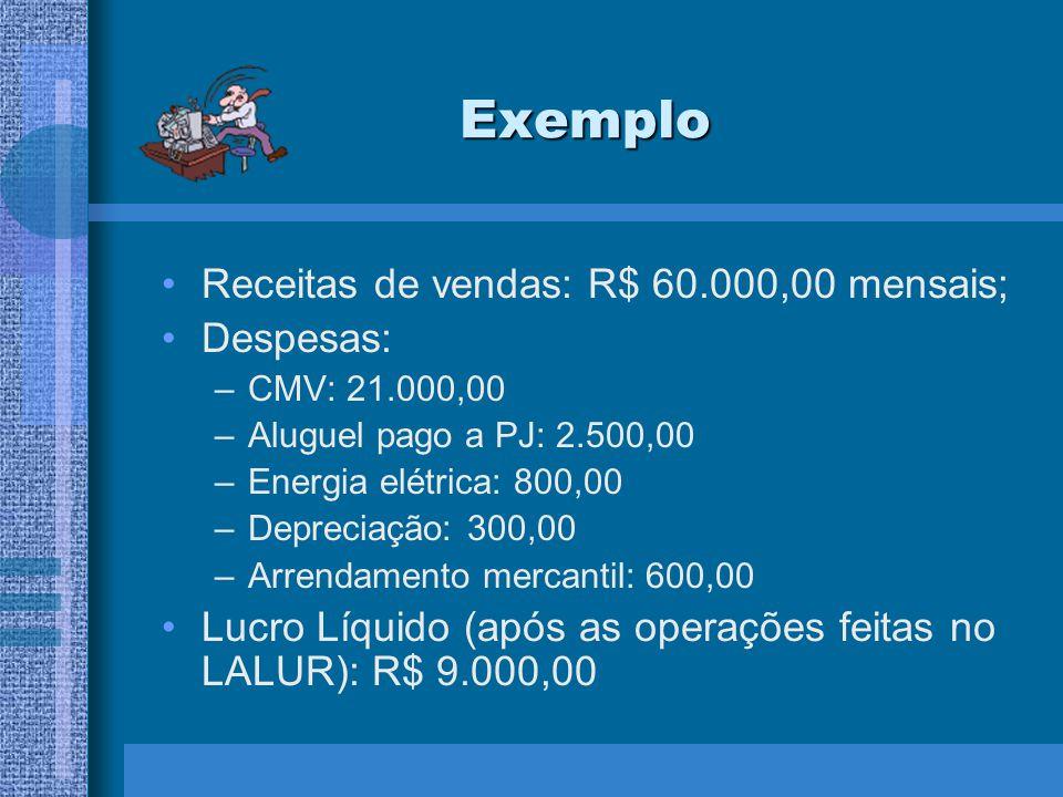Exemplo Receitas de vendas: R$ 60.000,00 mensais; Despesas: –CMV: 21.000,00 –Aluguel pago a PJ: 2.500,00 –Energia elétrica: 800,00 –Depreciação: 300,0