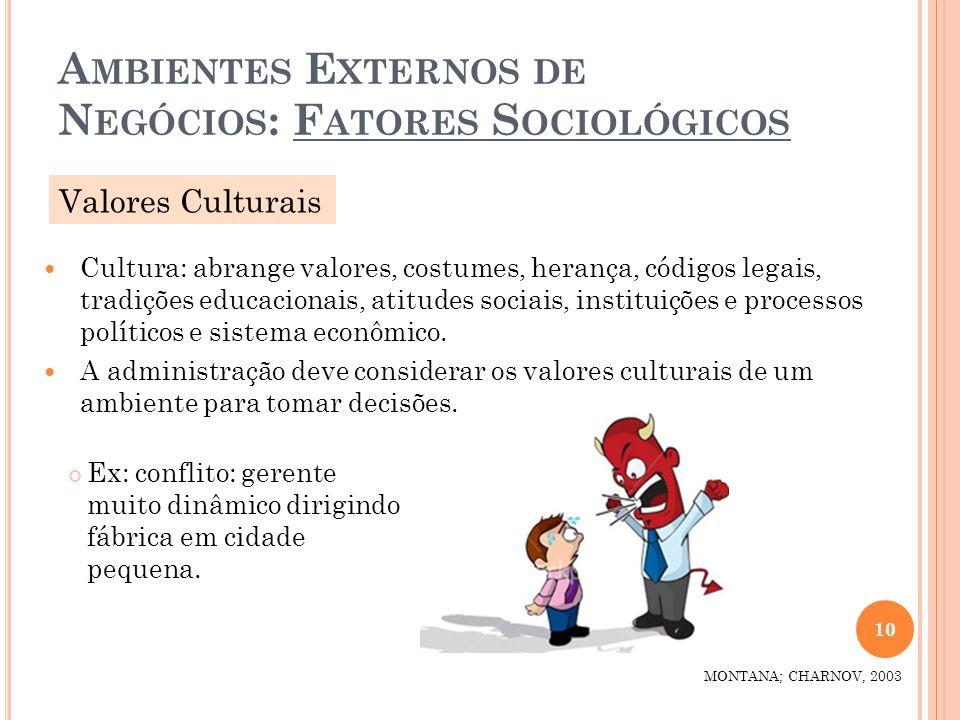 A MBIENTES E XTERNOS DE N EGÓCIOS : F ATORES S OCIOLÓGICOS Cultura: abrange valores, costumes, herança, códigos legais, tradições educacionais, atitud