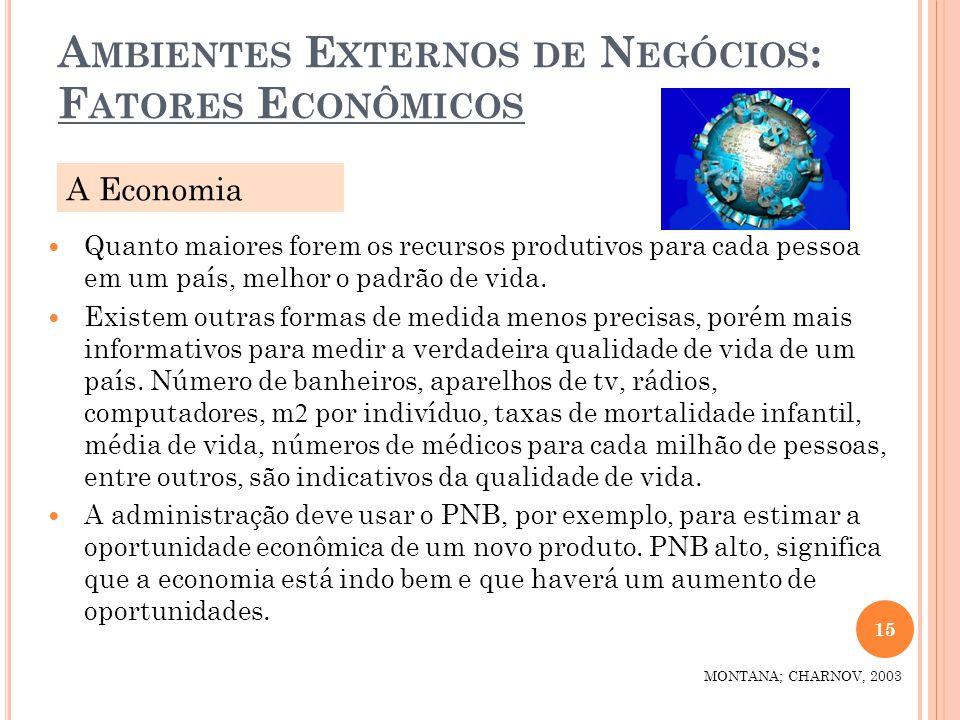 A MBIENTES E XTERNOS DE N EGÓCIOS : F ATORES E CONÔMICOS 15 MONTANA; CHARNOV, 2003 Quanto maiores forem os recursos produtivos para cada pessoa em um