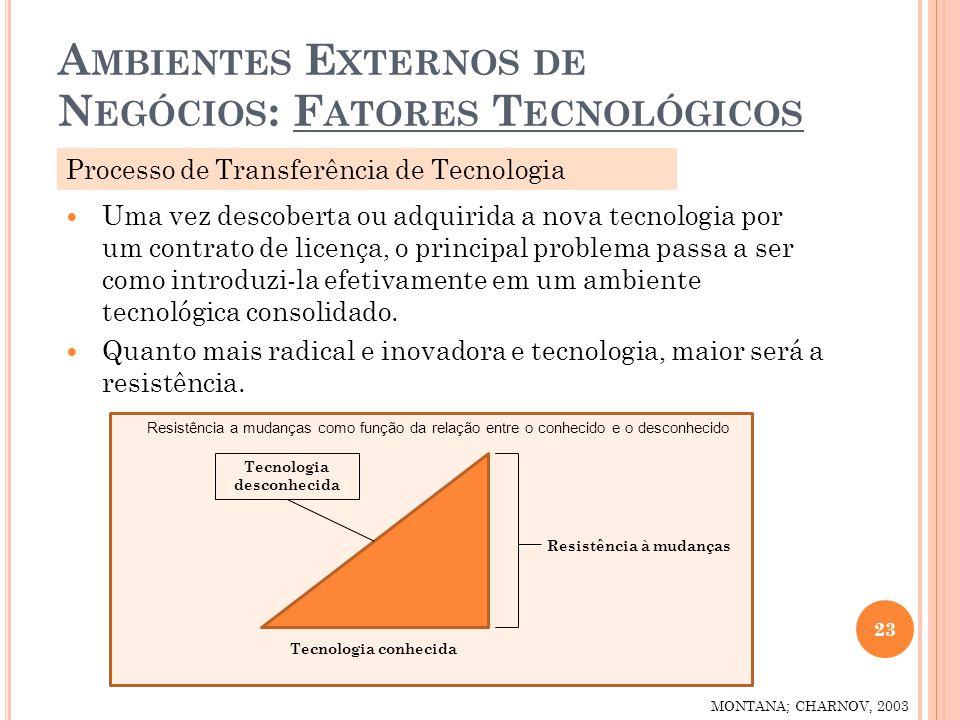 A MBIENTES E XTERNOS DE N EGÓCIOS : F ATORES T ECNOLÓGICOS 23 MONTANA; CHARNOV, 2003 Uma vez descoberta ou adquirida a nova tecnologia por um contrato