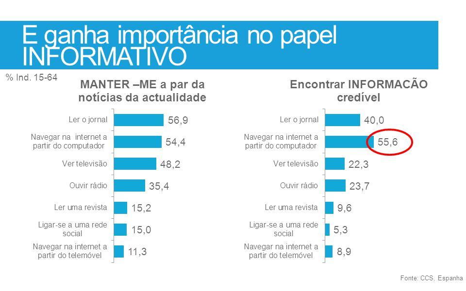 E ganha importância no papel INFORMATIVO Fonte: CCS, Espanha % Ind. 15-64