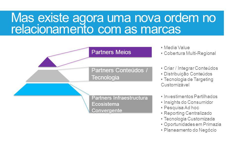 Mas existe agora uma nova ordem no relacionamento com as marcas Partners Meios Partners Conteúdos / Tecnologia Partners Infraestructura Ecosistema Con