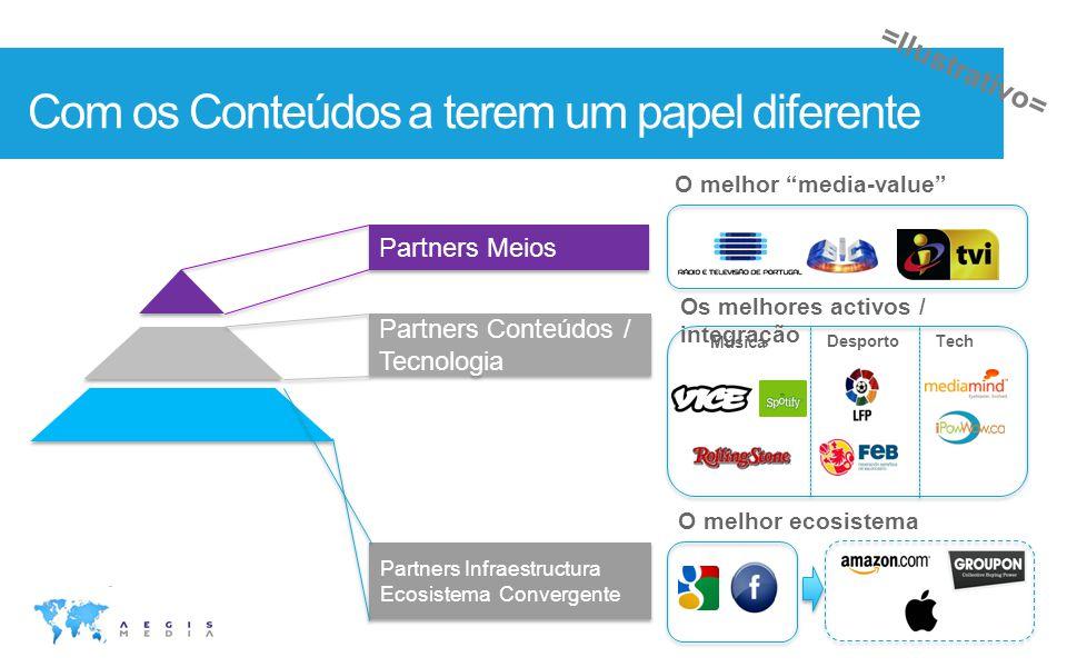 Com os Conteúdos a terem um papel diferente O melhor media-value O melhor ecosistema Música Desporto Tech Partners Meios Partners Conteúdos / Tecnolog