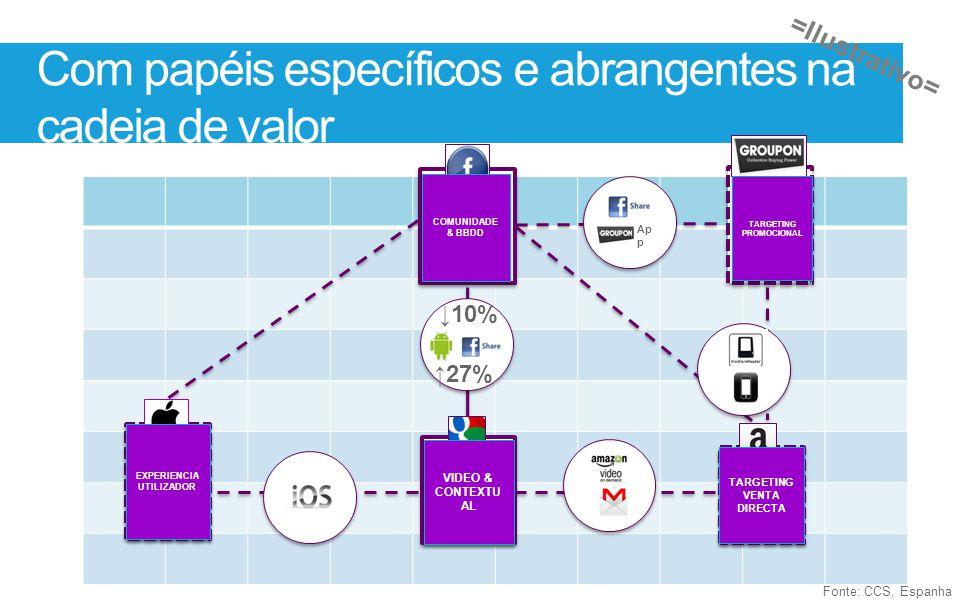 Fonte: CCS, Espanha Com papéis específicos e abrangentes na cadeia de valor Ap p 27% 10% COMUNIDADE & BBDD VIDEO & CONTEXTU AL TARGETING PROMOCIONAL T