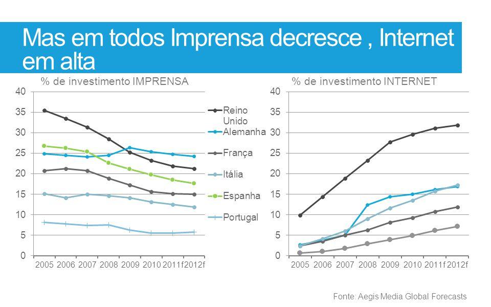 Mas em todos Imprensa decresce, Internet em alta % de investimento IMPRENSA% de investimento INTERNET Fonte: Aegis Media Global Forecasts
