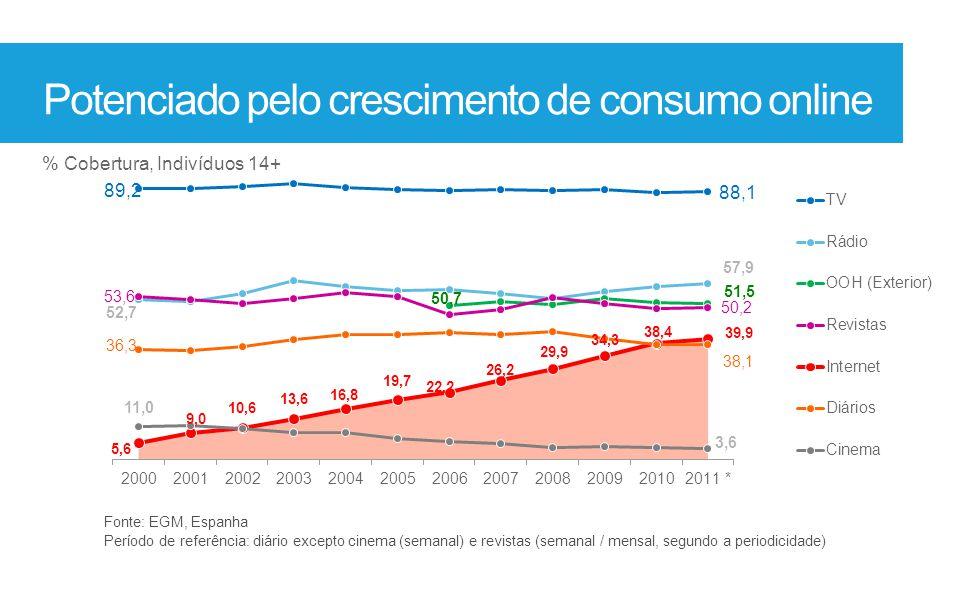 Potenciado pelo crescimento de consumo online Fonte: EGM, Espanha Período de referência: diário excepto cinema (semanal) e revistas (semanal / mensal,
