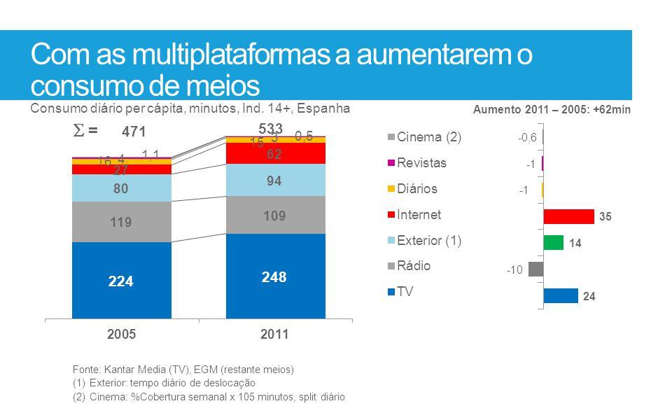 Com as multiplataformas a aumentarem o consumo de meios Fonte: Kantar Media (TV), EGM (restante meios) (1)Exterior: tempo diário de deslocação (2)Cine