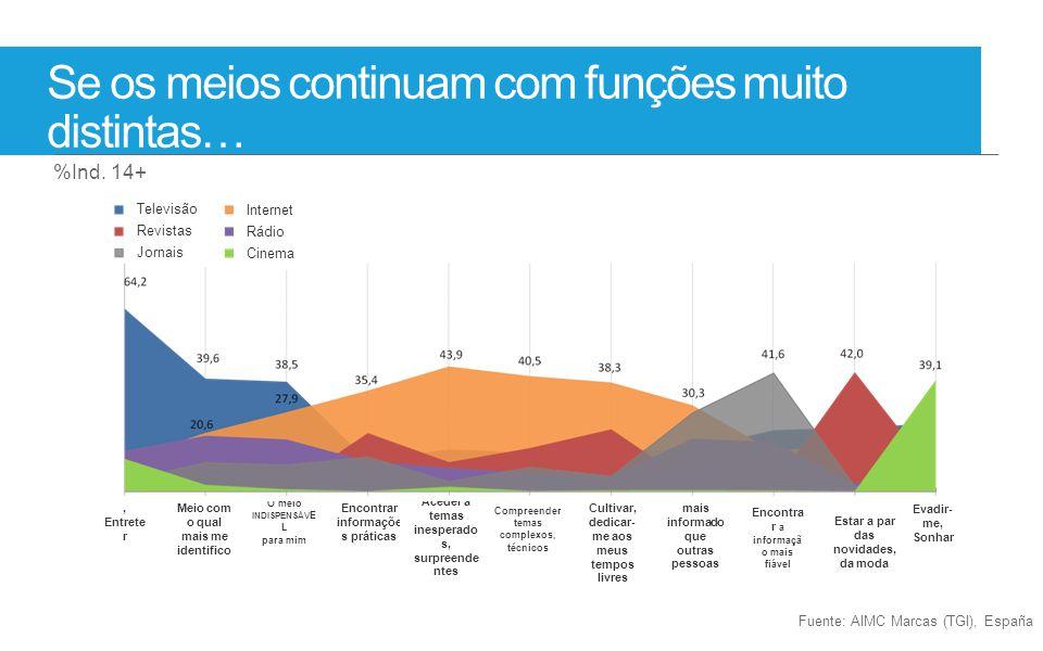 Fuente: AIMC Marcas (TGI), España Se os meios continuam com funções muito distintas… %Ind. 14+ Distrair, Entrete r Meio com o qual mais me identifico