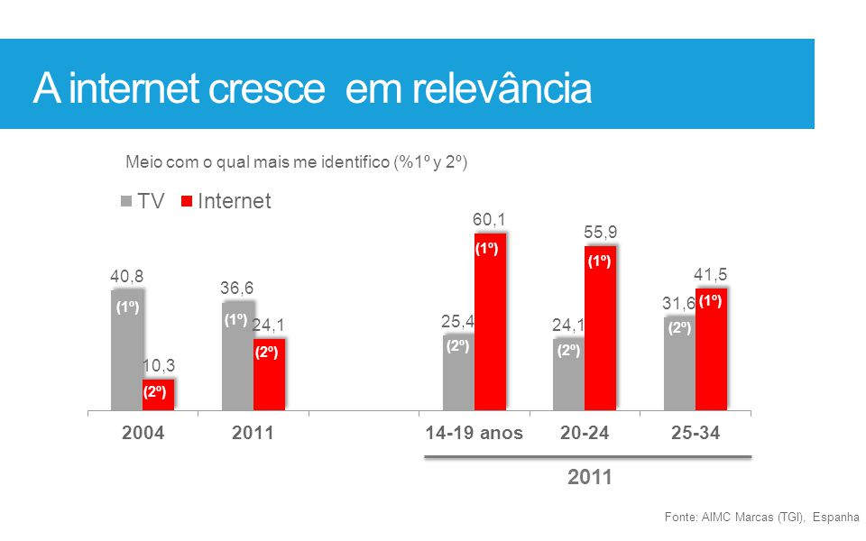 A internet cresce em relevância Meio com o qual mais me identifico (%1º y 2º) 2011 Fonte: AIMC Marcas (TGI), Espanha (1º) (2º)