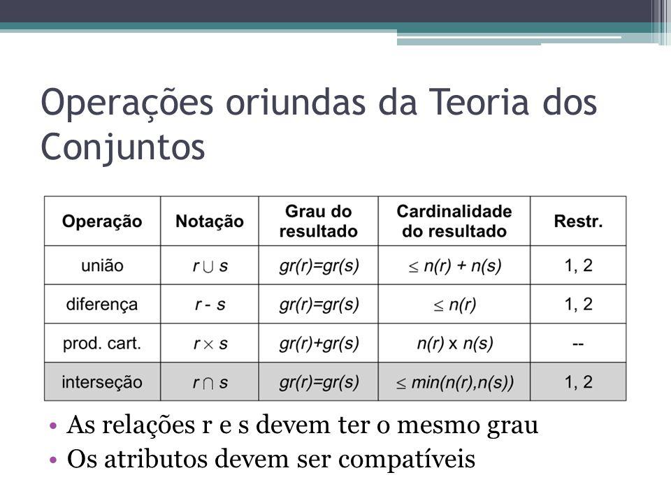 Operações oriundas da Teoria dos Conjuntos As relações r e s devem ter o mesmo grau Os atributos devem ser compatíveis