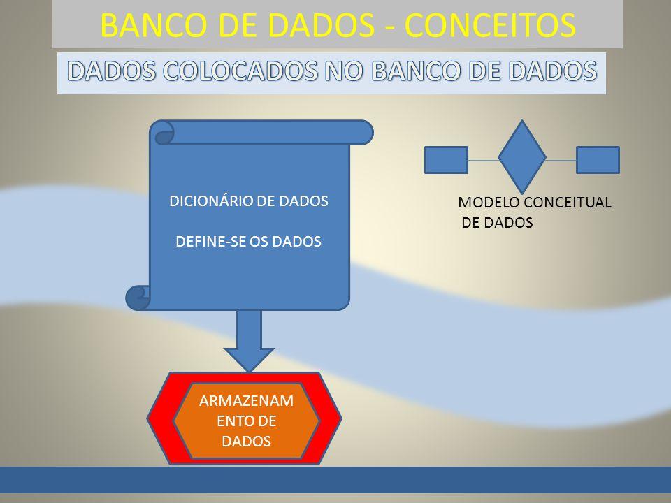 BANCO DE DADOS - CONCEITOS ARMAZENAM ENTO DE DADOS DICIONÁRIO DE DADOS DEFINE-SE OS DADOS MODELO CONCEITUAL DE DADOS