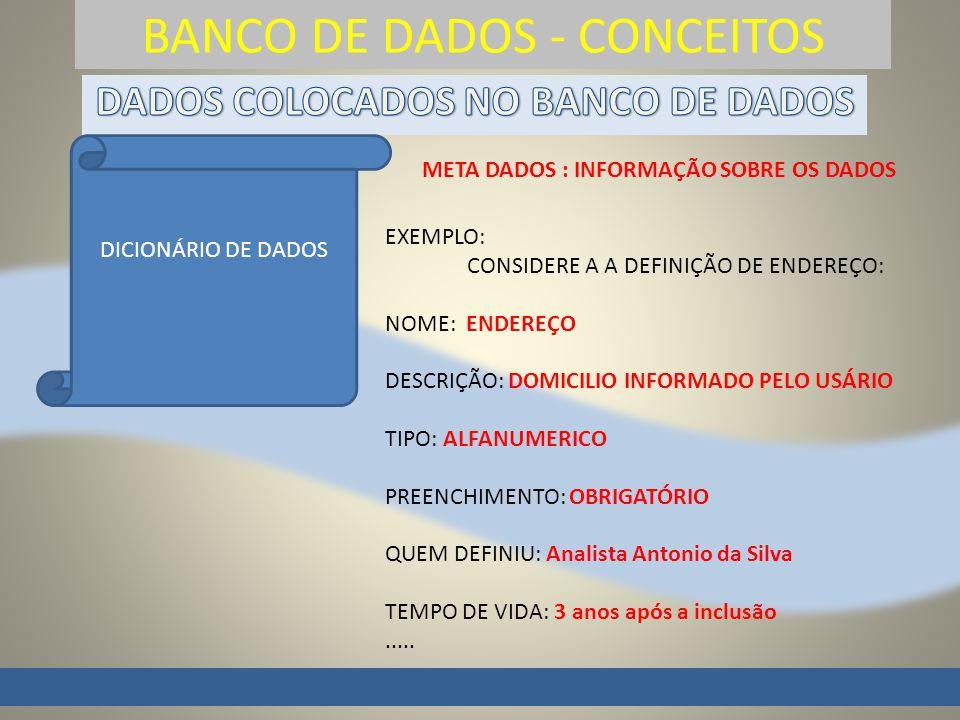 BANCO DE DADOS - CONCEITOS DICIONÁRIO DE DADOS META DADOS : INFORMAÇÃO SOBRE OS DADOS EXEMPLO: CONSIDERE A A DEFINIÇÃO DE ENDEREÇO: NOME: ENDEREÇO DESCRIÇÃO: DOMICILIO INFORMADO PELO USÁRIO TIPO: ALFANUMERICO PREENCHIMENTO: OBRIGATÓRIO QUEM DEFINIU: Analista Antonio da Silva TEMPO DE VIDA: 3 anos após a inclusão.....