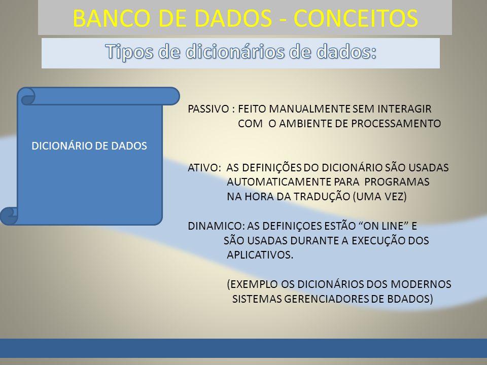 BANCO DE DADOS - CONCEITOS DICIONÁRIO DE DADOS PASSIVO : FEITO MANUALMENTE SEM INTERAGIR COM O AMBIENTE DE PROCESSAMENTO ATIVO: AS DEFINIÇÕES DO DICIONÁRIO SÃO USADAS AUTOMATICAMENTE PARA PROGRAMAS NA HORA DA TRADUÇÃO (UMA VEZ) DINAMICO: AS DEFINIÇOES ESTÃO ON LINE E SÃO USADAS DURANTE A EXECUÇÃO DOS APLICATIVOS.