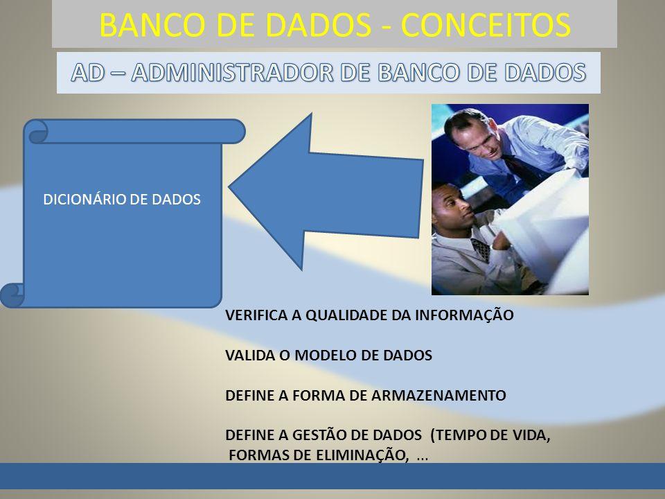 BANCO DE DADOS - CONCEITOS DICIONÁRIO DE DADOS VERIFICA A QUALIDADE DA INFORMAÇÃO VALIDA O MODELO DE DADOS DEFINE A FORMA DE ARMAZENAMENTO DEFINE A GESTÃO DE DADOS (TEMPO DE VIDA, FORMAS DE ELIMINAÇÃO,...