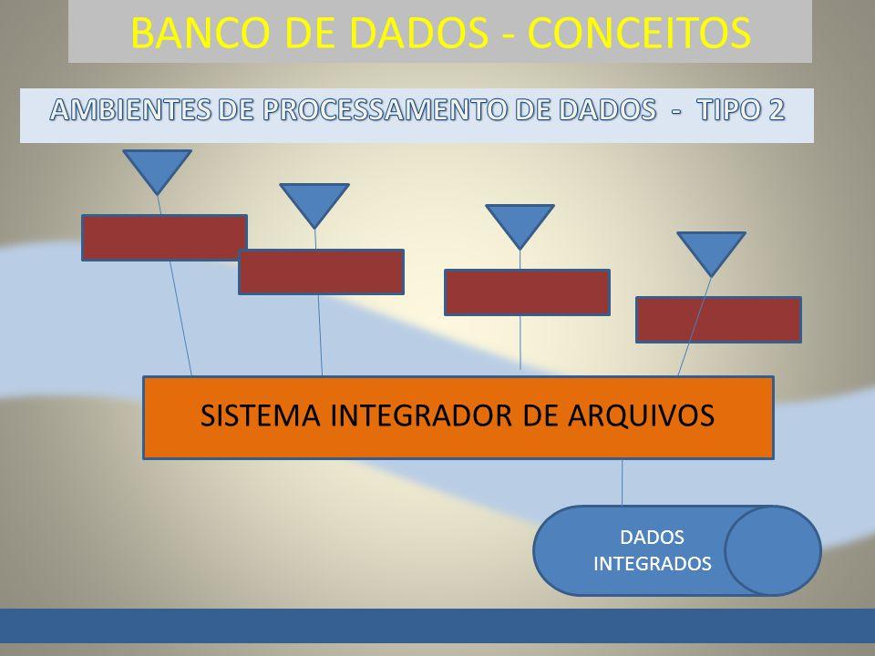 BANCO DE DADOS - CONCEITOS S SISTEMA INTEGRADOR DE ARQUIVOS DADOS INTEGRADOS