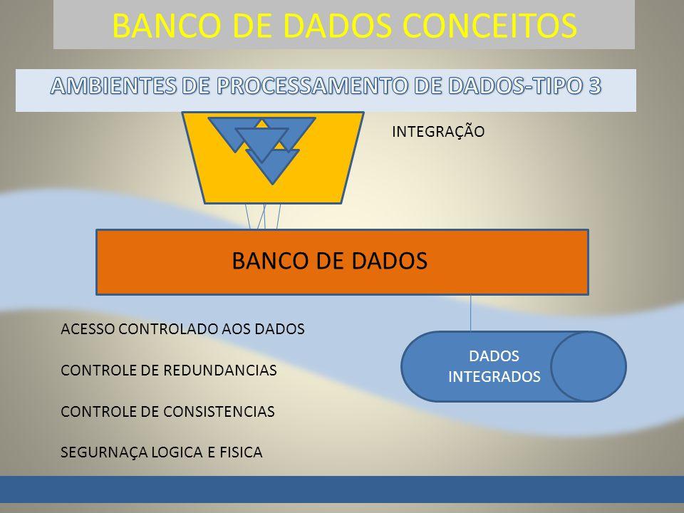 BANCO DE DADOS CONCEITOS S BANCO DE DADOS DADOS INTEGRADOS INTEGRAÇÃO ACESSO CONTROLADO AOS DADOS CONTROLE DE REDUNDANCIAS CONTROLE DE CONSISTENCIAS SEGURNAÇA LOGICA E FISICA