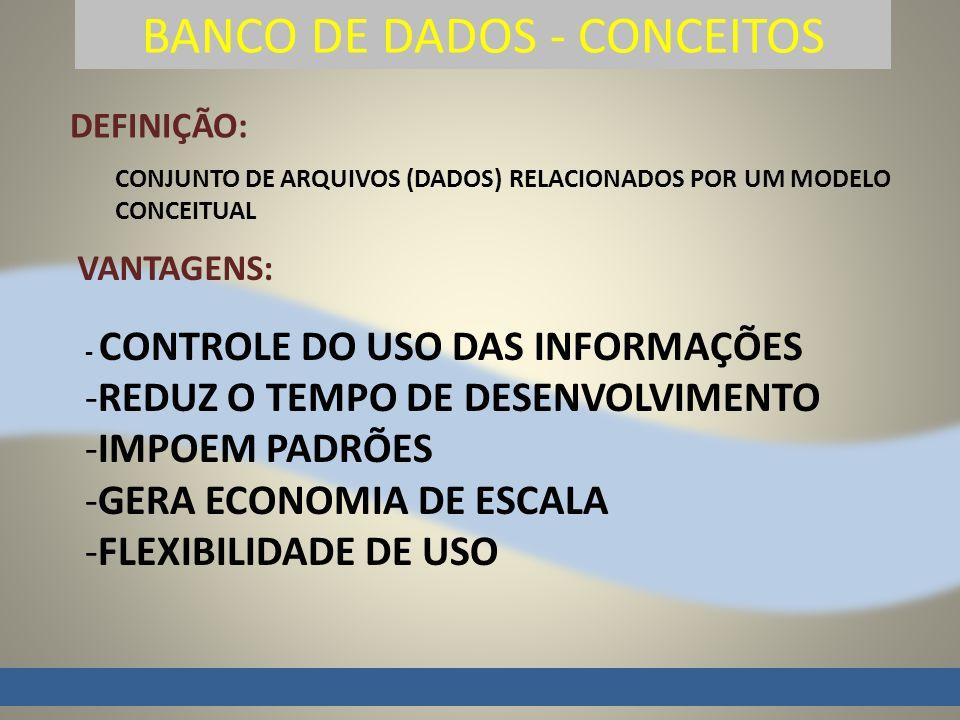 BANCO DE DADOS - CONCEITOS DEFINIÇÃO: CONJUNTO DE ARQUIVOS (DADOS) RELACIONADOS POR UM MODELO CONCEITUAL VANTAGENS: - CONTROLE DO USO DAS INFORMAÇÕES -REDUZ O TEMPO DE DESENVOLVIMENTO -IMPOEM PADRÕES -GERA ECONOMIA DE ESCALA -FLEXIBILIDADE DE USO