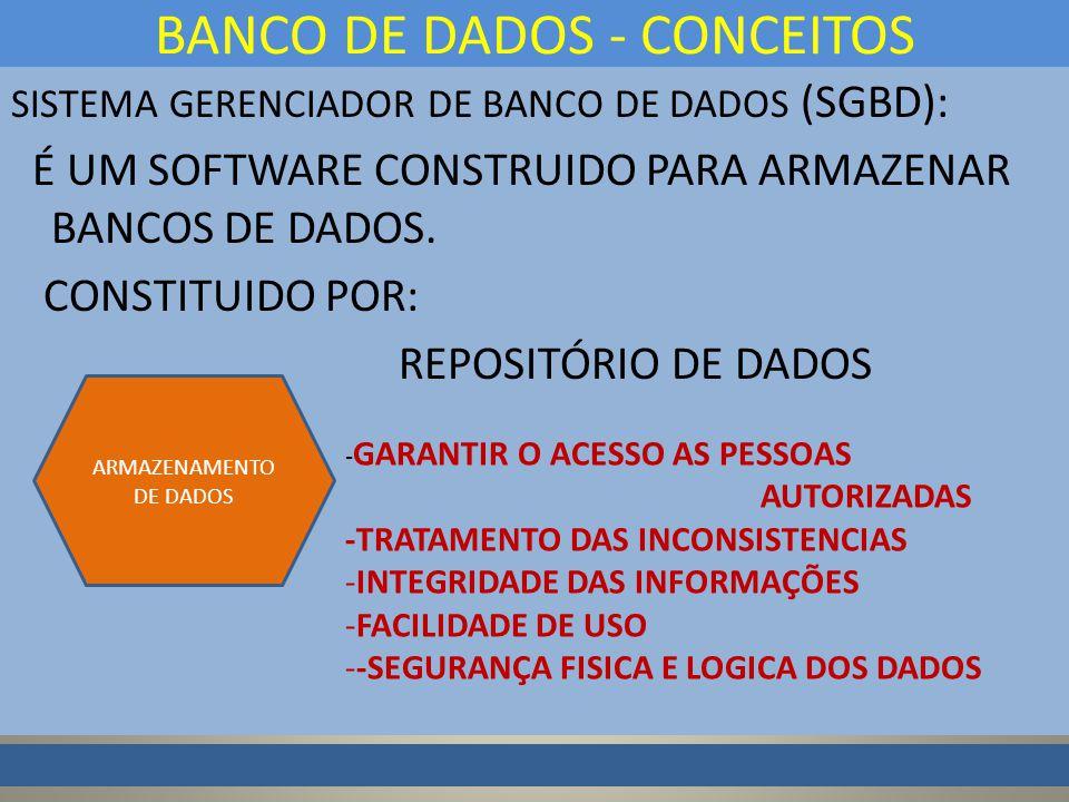 SISTEMA GERENCIADOR DE BANCO DE DADOS (SGBD): É UM SOFTWARE CONSTRUIDO PARA ARMAZENAR BANCOS DE DADOS.