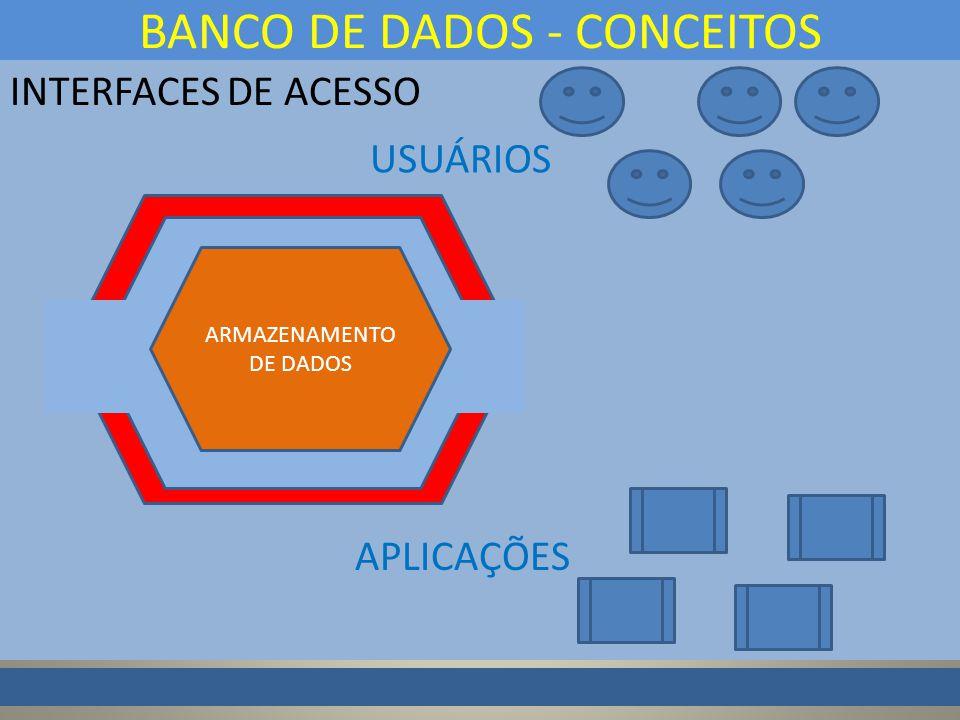 INTERFACES DE ACESSO BANCO DE DADOS - CONCEITOS ARMAZENAMENTO DE DADOS USUÁRIOS APLICAÇÕES
