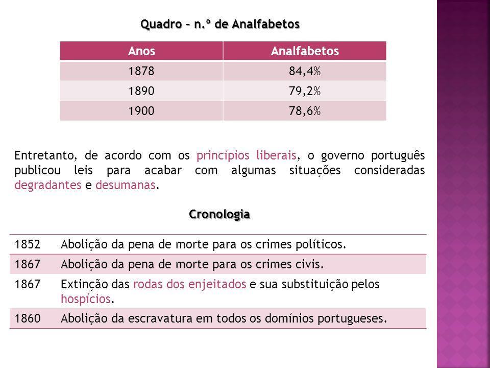 Quadro – n.º de Analfabetos AnosAnalfabetos 187884,4% 189079,2% 190078,6% Entretanto, de acordo com os princípios liberais, o governo português publicou leis para acabar com algumas situações consideradas degradantes e desumanas.Cronologia 1852Abolição da pena de morte para os crimes políticos.