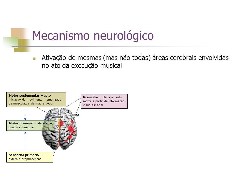 Mecanismo neurológico Ativação de mesmas (mas não todas) áreas cerebrais envolvidas no ato da execução musical Premotor – planejamento motor a partir