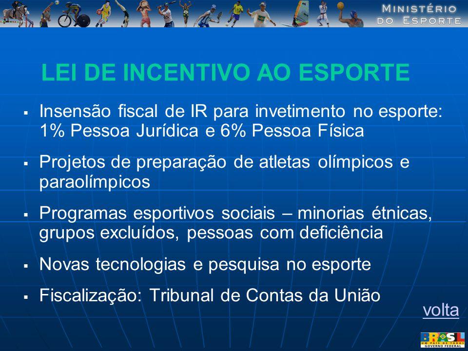 LEI DE INCENTIVO AO ESPORTE Insensão fiscal de IR para invetimento no esporte: 1% Pessoa Jurídica e 6% Pessoa Física Projetos de preparação de atletas
