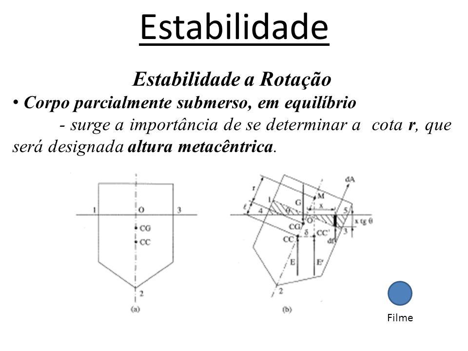 Estabilidade Estabilidade a Rotação Corpo parcialmente submerso, em equilíbrio - surge a importância de se determinar a cota r, que será designada alt