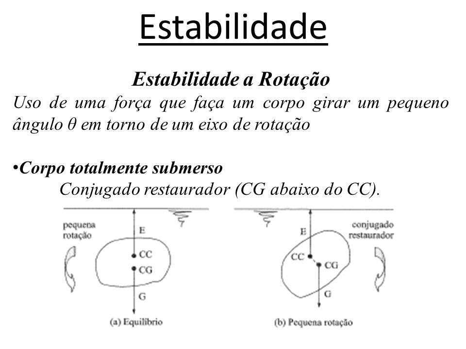 Estabilidade Estabilidade a Rotação Corpo totalmente submerso CG acima do CC.