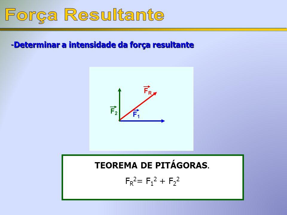 -Determinar a intensidade da força resultante F1F1 F2F2 TEOREMA DE PITÁGORAS. F R 2 = F 1 2 + F 2 2 FRFR