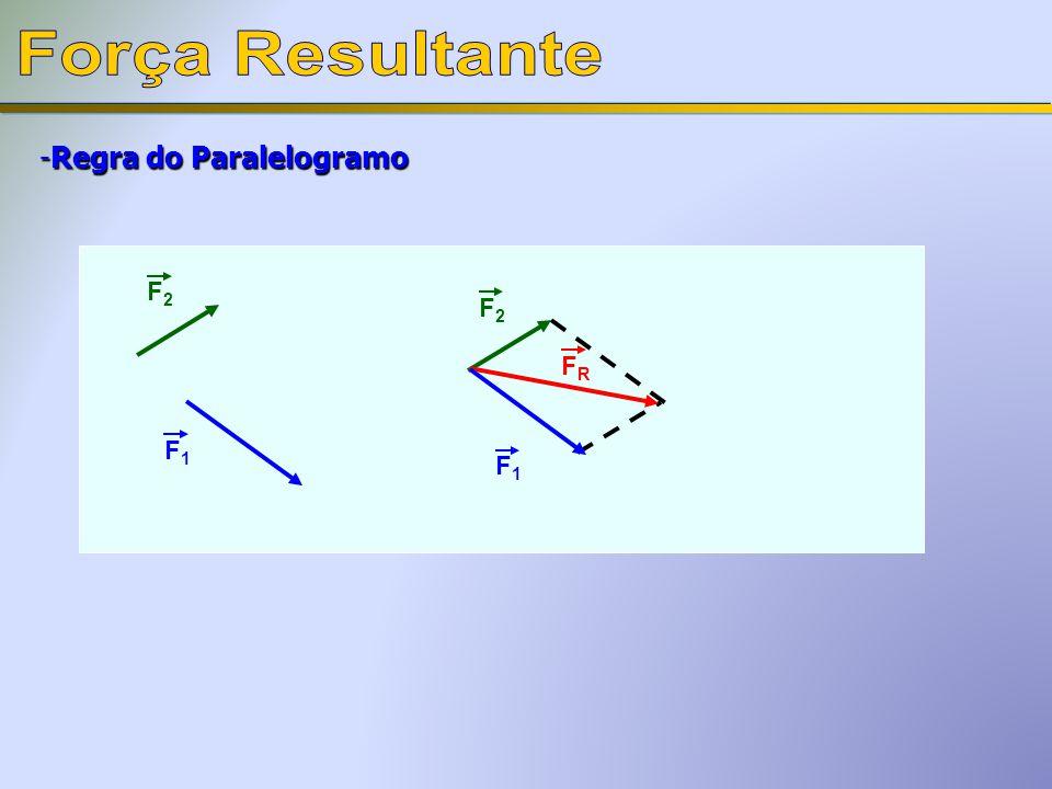 -Regra do Paralelogramo F2F2 F1F1 F2F2 F1F1 FRFR