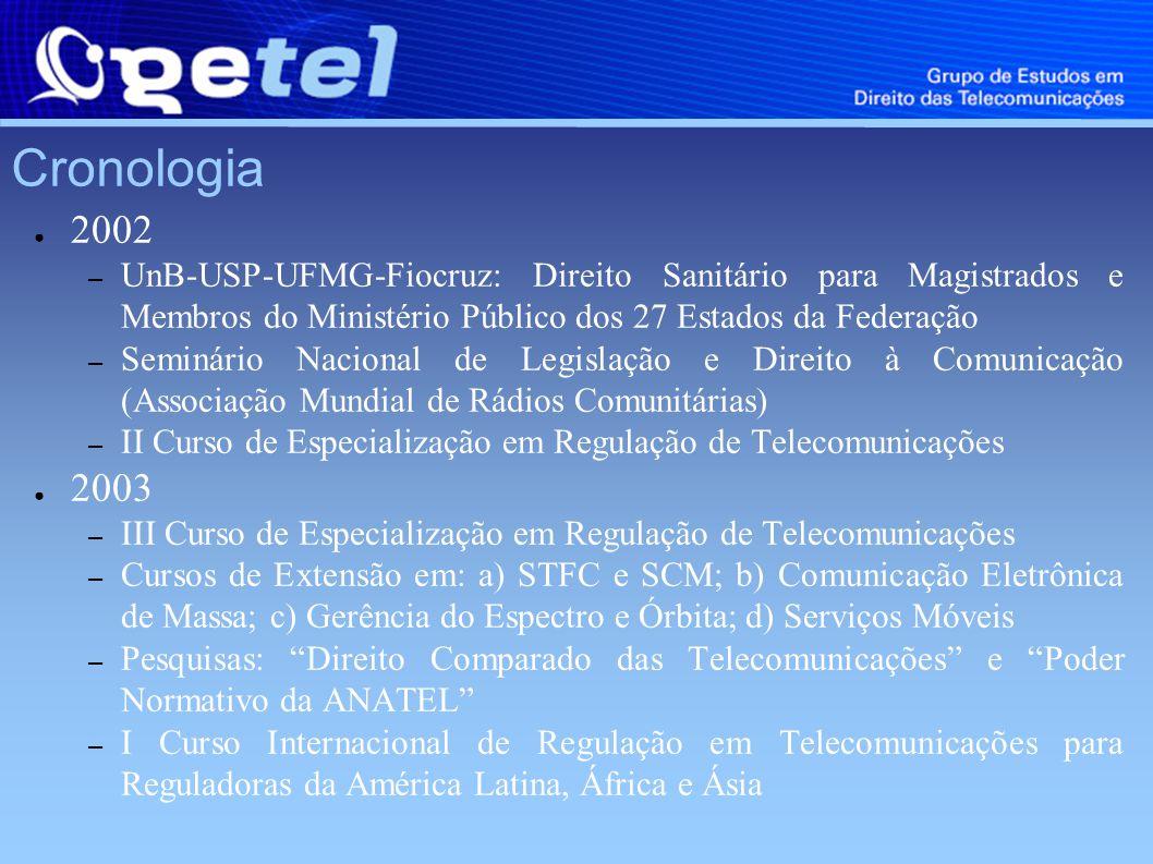 Cronologia 2002 – UnB-USP-UFMG-Fiocruz: Direito Sanitário para Magistrados e Membros do Ministério Público dos 27 Estados da Federação – Seminário Nacional de Legislação e Direito à Comunicação (Associação Mundial de Rádios Comunitárias) – II Curso de Especialização em Regulação de Telecomunicações 2003 – III Curso de Especialização em Regulação de Telecomunicações – Cursos de Extensão em: a) STFC e SCM; b) Comunicação Eletrônica de Massa; c) Gerência do Espectro e Órbita; d) Serviços Móveis – Pesquisas: Direito Comparado das Telecomunicações e Poder Normativo da ANATEL – I Curso Internacional de Regulação em Telecomunicações para Reguladoras da América Latina, África e Ásia
