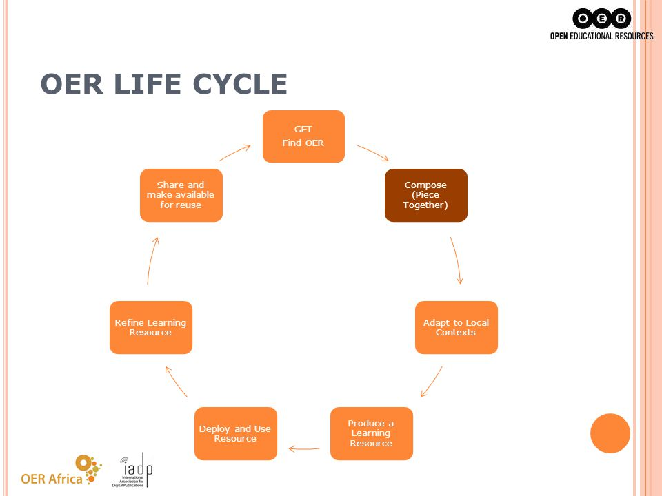 OER LIFE CYCLE GET Find OER Compose (Piece Together) Adapt to Local Contexts Produce a Learning Resource Deploy and Use Resource Refine Learning Resou