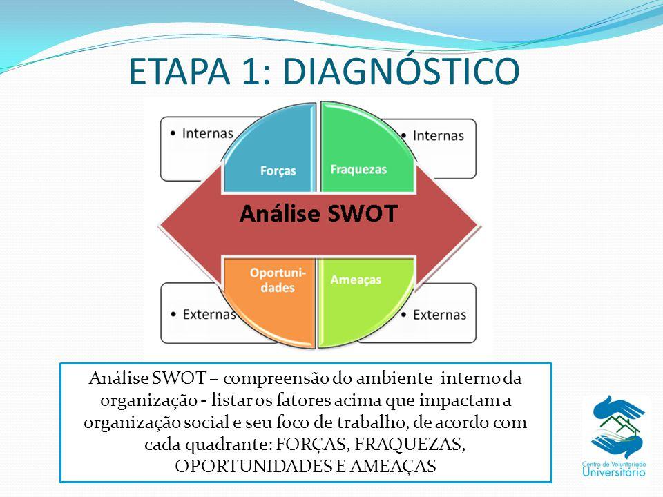 ETAPA 1: DIAGNÓSTICO Análise SWOT – compreensão do ambiente interno da organização - listar os fatores acima que impactam a organização social e seu f