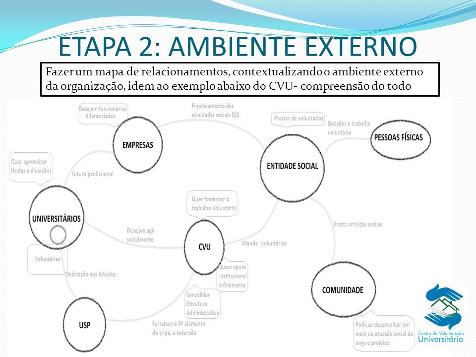 ETAPA 2: AMBIENTE EXTERNO Fazer um mapa de relacionamentos, contextualizando o ambiente externo da organização, idem ao exemplo abaixo do CVU- compree