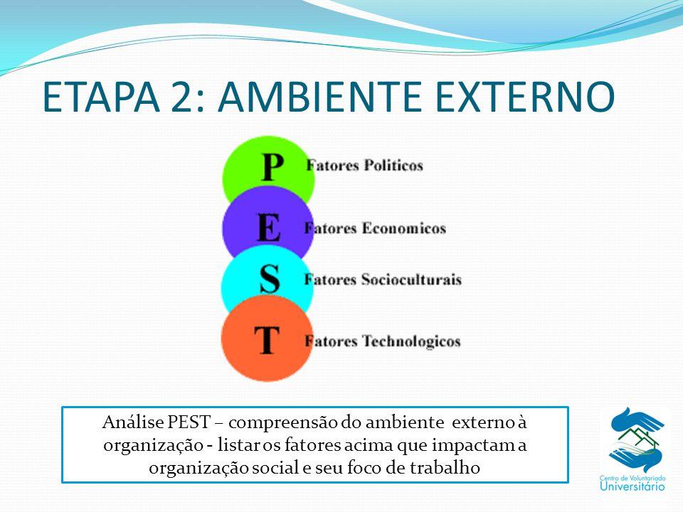 ETAPA 2: AMBIENTE EXTERNO Análise PEST – compreensão do ambiente externo à organização - listar os fatores acima que impactam a organização social e s