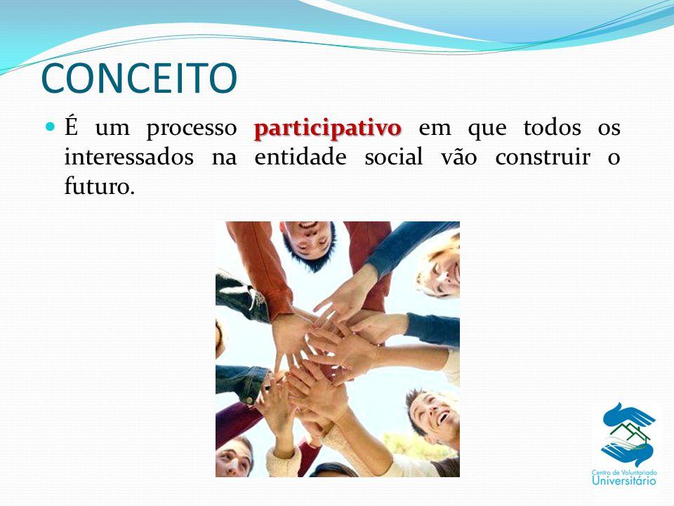 CONCEITO participativo É um processo participativo em que todos os interessados na entidade social vão construir o futuro.