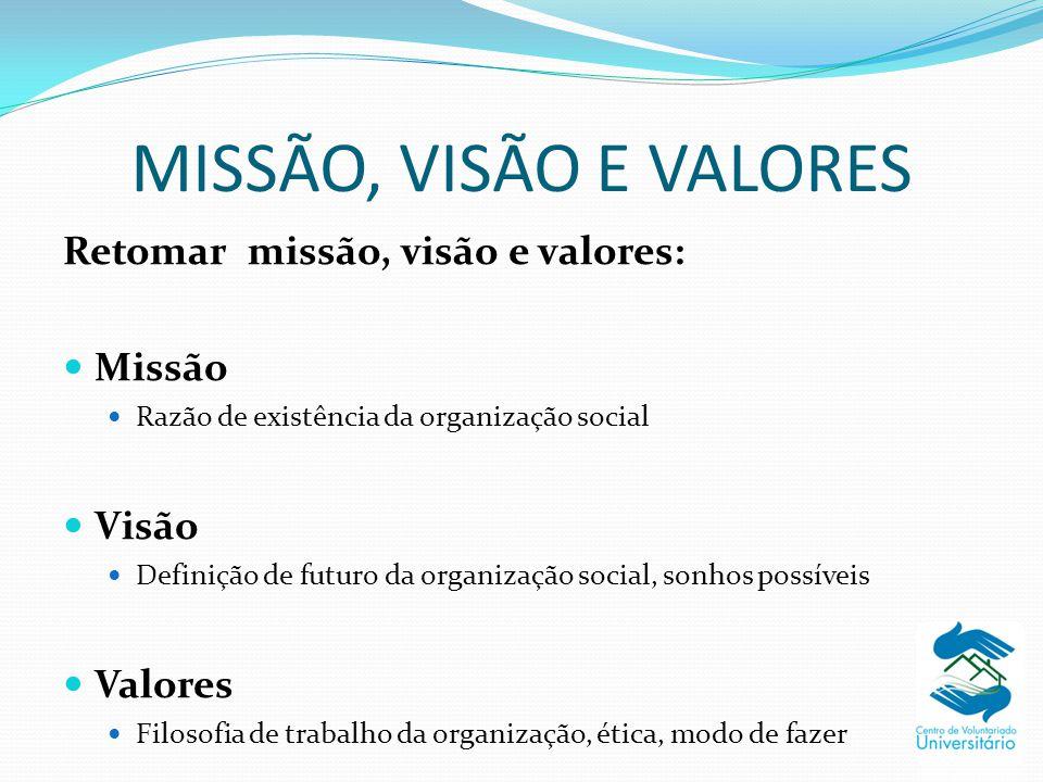 MISSÃO, VISÃO E VALORES Retomar missão, visão e valores: Missão Razão de existência da organização social Visão Definição de futuro da organização soc