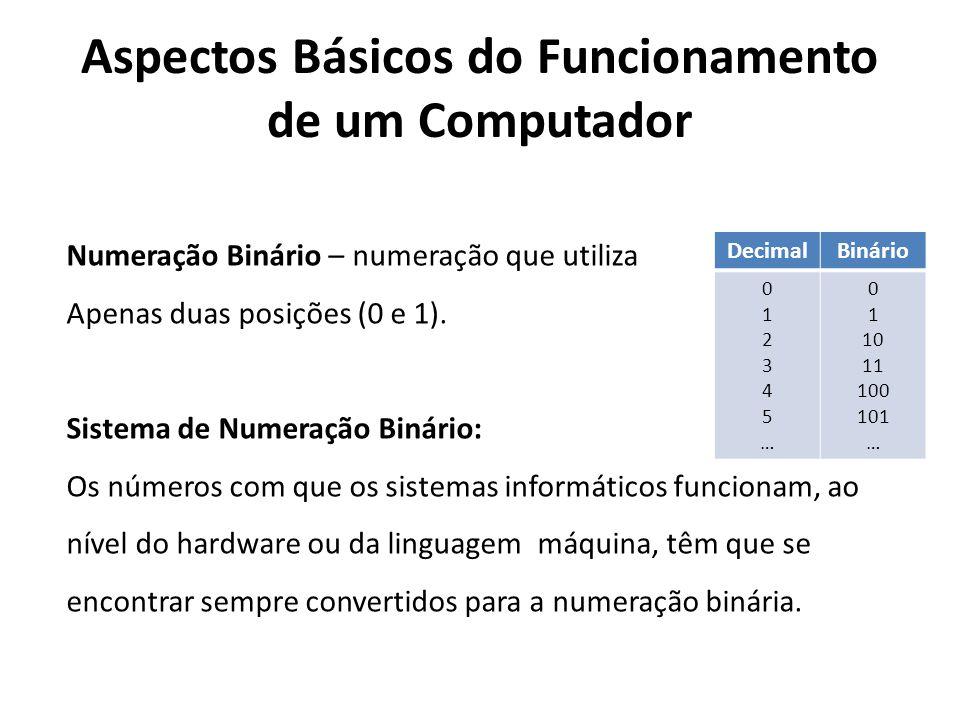 Aspectos Básicos do Funcionamento de um Computador Numeração Binário – numeração que utiliza Apenas duas posições (0 e 1). Sistema de Numeração Binári