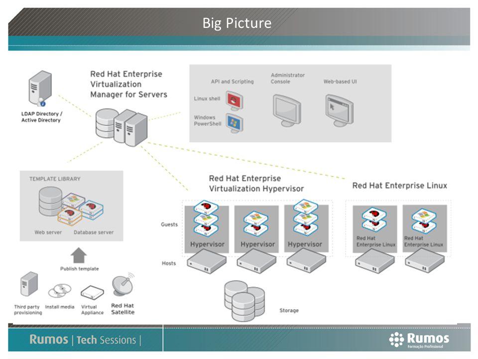 Novos Produtos RHEV-M Red Hat Enterprise Virtualization Manager for Servers Interface Web para gestão de recursos